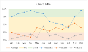 Band Chart Excel Create A Line Chart With Bands Tutorial Chandoo Org