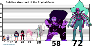 The Steven Universe Characters Dont Quite Have Consistent