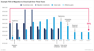 Tco Chart Is Public Cloud Cheaper Than Running Your Own Data Center