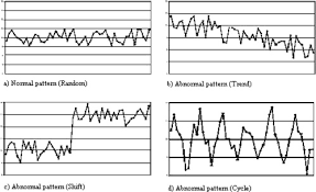 A Proposed Framework For Control Chart Pattern Recognition