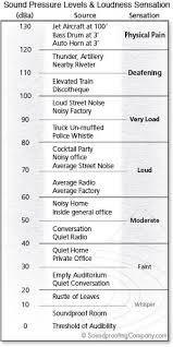 Sound Level Comparison Chart Understanding Stc And Stc Ratings Soundproofing Co