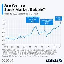 Chart: Are We in a Stock Market Bubble ...