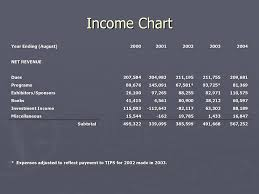 Forum Financial Summary Fy Ppt Download