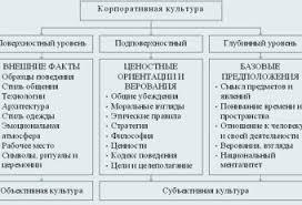 Отчет по практике Страница Отчеты по практике на заказ Отчет по Практике Организационная Культура