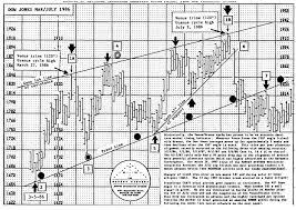 Gann Square Of 12 Chart William Ganns Square Of Nine Future Analyzer