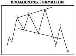 Broadening Pattern Charts Broadening Formations Investoo Com Trading School