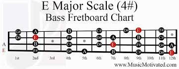 e major scale charts for guitar and bass 🎸 Bass Notes Diagram e major scale bass fretboard notes chart bass notes diagram