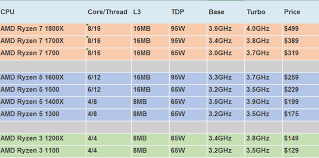 Intel Processors Comparison Chart 2017 Amd Ryzen 7 1700x Performance Leak Faster Than Intel Core
