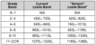 Common Core Lexile Levels By Grade Chart Bcpsodl Lexile Resources