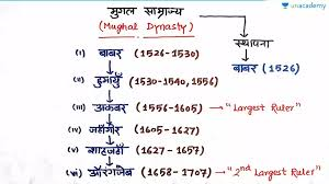 Flow Chart Of Medieval Period Complete Study Of Babur With Flowchart In Hindi