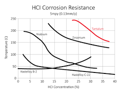 Corrosion Performance Tantaline Surface Treatment