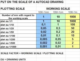 Autocad Xp Scale Chart Autocad Fields Custom Viewport In Title Block Autocad