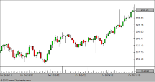 Yes Bank Showing Shooting Star In The Weekly Candlestick