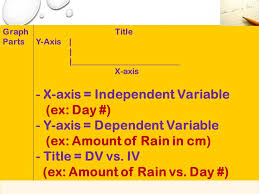 graph x and y axis independent variable. 7 x-axis \u003d independent variable graph x and y axis s