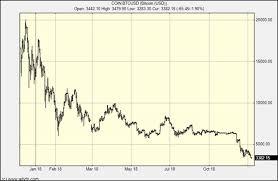 Bitcoin Crash Chart The Next Leg Of The Bitcoin Crash Is Here