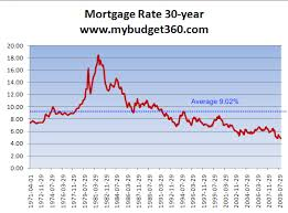 30 Year Mortgage Rate Chart Historical Interest Rates History Mortgage