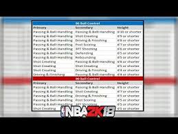 Speed Boosting Chart Nba 2k18 Every Archetype That Can Speed Boost Nba2k18