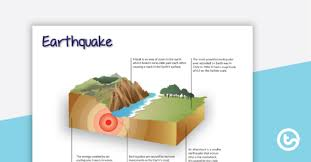 This is a free printable worksheet in pdf format and holds a printable version of the quiz earthquake diagram. Earthquakes Teaching Resources Worksheets Activities Teach Starter