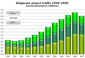 Bulgarias Airport Traffic Trebles In Eight Years Sofia