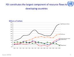 Tncs Charts Globalisation Igeogers
