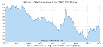 Us To Aud Chart Us Dollar Usd To Australian Dollar Aud History Foreign