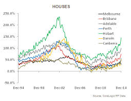 Perth Median House Price Chart Pricing Gaps Across Product Types And Capital Cities Are
