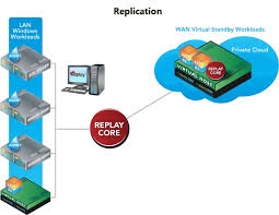 Virtual Disaster Recovery for the SMB