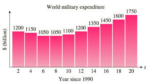 World Military Expenditure The Following Chart Shows Bartleby