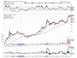 Canopy Stock Chart Canopy Growth Corp Stock Canopy Growth Corp 2019 11 11