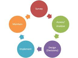 Image result for design process