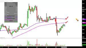 Nio Stock Chart Nio Inc Nio Stock Chart Technical Analysis For 07 29 2019