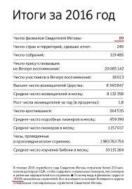 Свидетели Иеговы в России и за рубежом Общий годовой отчет ОСБ 2016