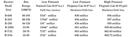 Propane Orifice Chart Orifice Chart For Burners