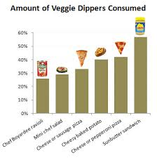 data chart for kids. Chart Of The Day: Intriguing New Data On Getting Kids To Eat Their Vegetables For R