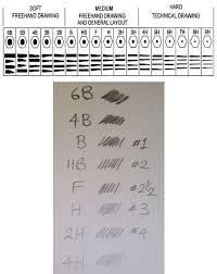 Graphite Lead Chart Pencil Hardness Chart Art Drawings Sketches Pencil