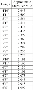 Steps To Miles Conversion Chart Approximate How Many Steps Are In A Mile How To Calculate Openfit