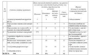 Отчет по учебной практике по специальности прикладная информатика Мэси учебная практика по прикладной информатике