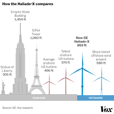 Limiting Factors In Turbine Design Wind Energy Turbines Are Getting Taller Bigger And More