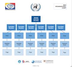 Model Un Organizational Chart 2014 15