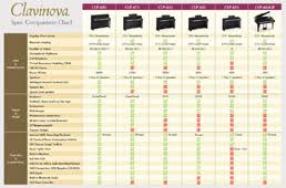 Yamaha Clavinova Comparison Chart Compare Clp Features Kansas City Piano