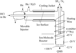 adsorption isotherms for hydrogen chloride hcl on ice surfaces image file c6cp01962e f1 tif fig 1 schematic