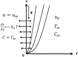 thermal radiation equation. fig. 1.physical model thermal radiation equation