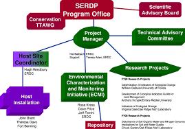 Semp Organization Chart Download Scientific Diagram