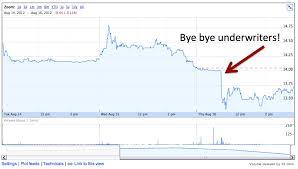 Whats Going On With Manchester Uniteds Stock Price An