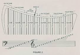 Lever Harp Key Chart The Harp And You Harp For Beginners How To Work The