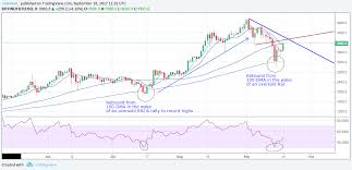 Bitcoin Day Chart Bitcoins Price Is Back Above 4 000 But Is All Time High