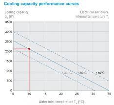 Air Water Heat Exchanger Nema 12 3r 4 115vac