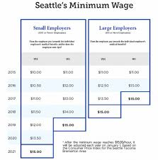 Effects Of The 15 Minimum Wage In Seattle Wharton Public