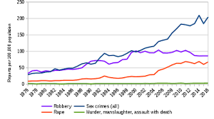 Crime In Sweden Wikipedia