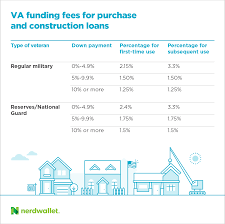 Va Retirement Pay Chart 2017 Va Loan Funding Fee What Youll Pay And Why In 2019